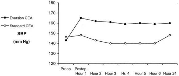 hypertension graph